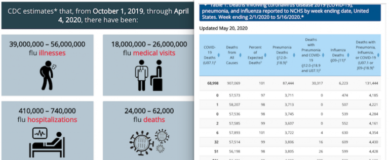 FLU DEATHS DECREASE BY 50,000 IT'S A MIRACLE.